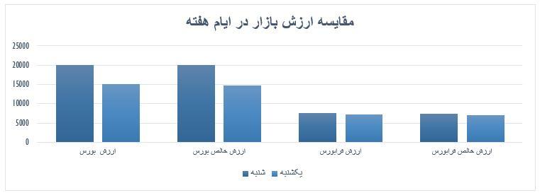 گزارش روزانه بازار سرمایه (یکشنبه 15 تیر ماه 1399)