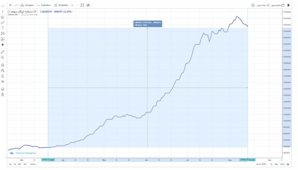 قیمت صدور واحد های سرمایه گذاری صندوق اندیشه خبرگان سهام