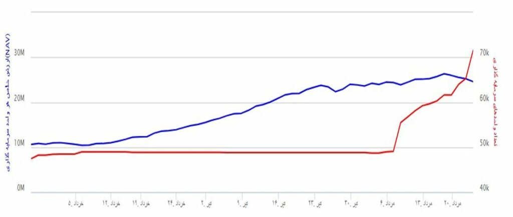 نمودار رشد NAV در صندوق اندیشه خبرگان سهام