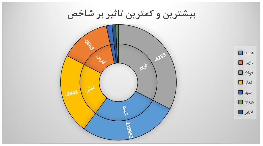 گزارش روزانه بازار سرمایه (یکشنبه 26 مرداد ماه 1399)
