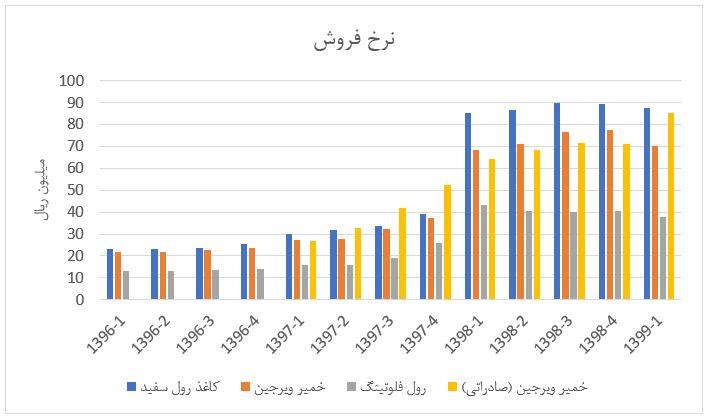 تحلیل بنیادی گروه صنایع کاغذ پارس (2 شهریور ماه 1399)