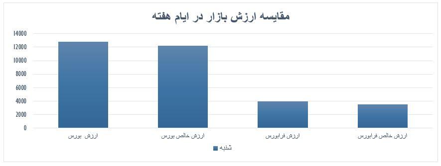 گزارش روزانه بازارسرمایه (شنبه 1 شهریور ماه 1399)