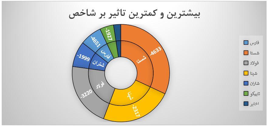 گزارش روزانه بازار سرمایه (دوشنبه 3 شهریور ماه 1399)