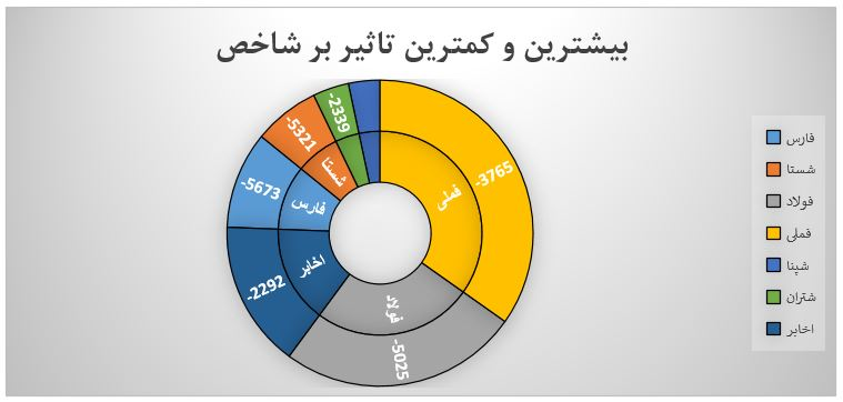 گزارش روزانه بازارسرمایه (چهارشنبه 29 مرداد ماه 1399)
