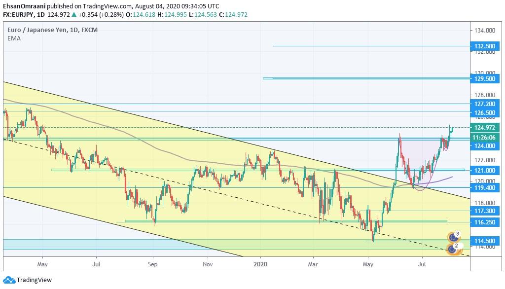 یورو در مقابل ین ژاپن (EURJPY) | تاریخ 14 مرداد ماه 1399