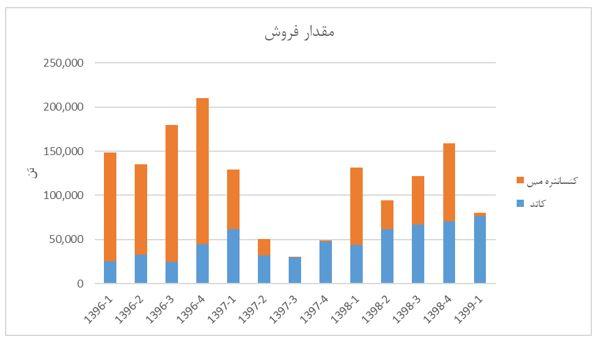 تحلیل بنیادی شرکت ملی صنایع مس ایران (فملی) | 21 مرداد ماه 1399