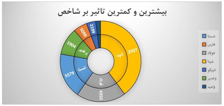 گزارش روزانه بازار سرمایه (یکشنبه 12 مرداد ماه 1399)