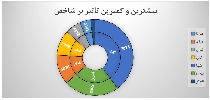 گزارش روزانه بازار سرمایه (شنبه 11 مرداد ماه 1399)