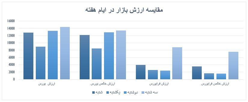 گزارش روزانه بازار سرمایه (سه شنبه 4 شهریور ماه 1399)