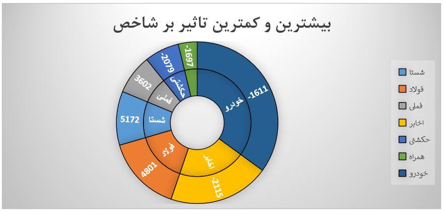 گزارش روزانه بازار سرمایه (دوشنبه 27 مرداد ماه 1399)