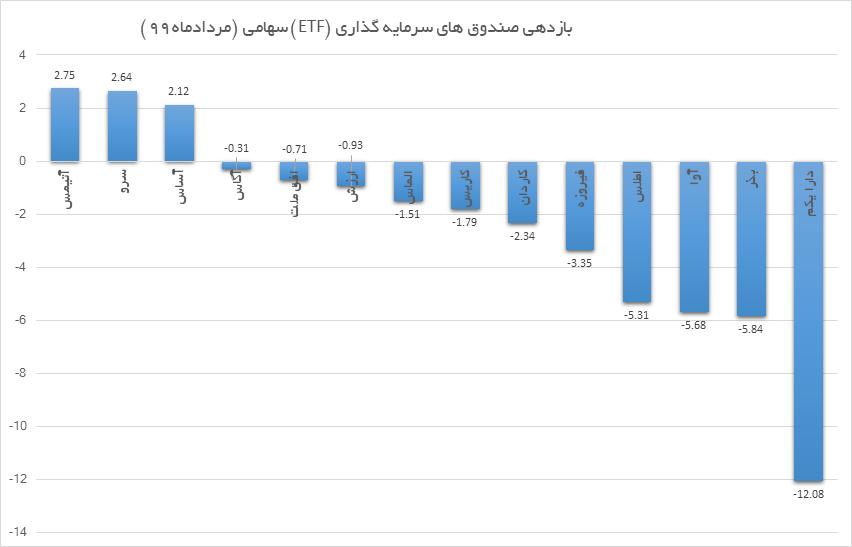 پربازده ترین صندوق های ETF سهامی