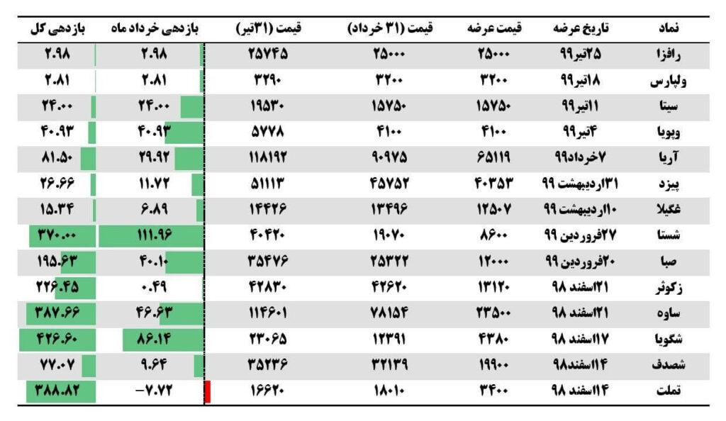 گزارش جامع عرضه اولیه ها (تیر ماه 1399)