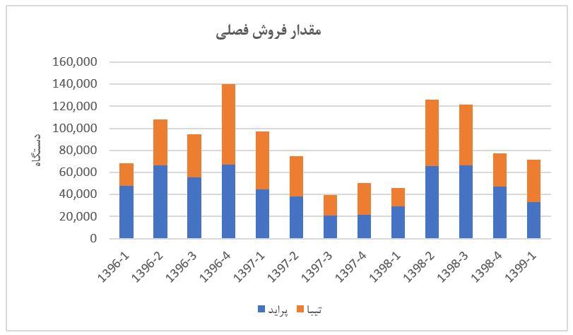 تحلیل بنیادی شرکت خودروسازی سایپا (خساپا) | 1 شهریور ماه 1399