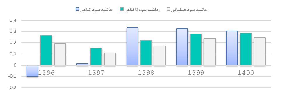 تحلیل بنیادی شرکت سیمان شرق (سشرق) | 3 شهریور ماه 1399