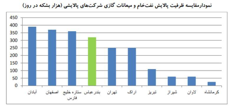 تحلیل بنیادی شبندر (پالایش نفت بندر عباس) | 26 مرداد ماه 1399