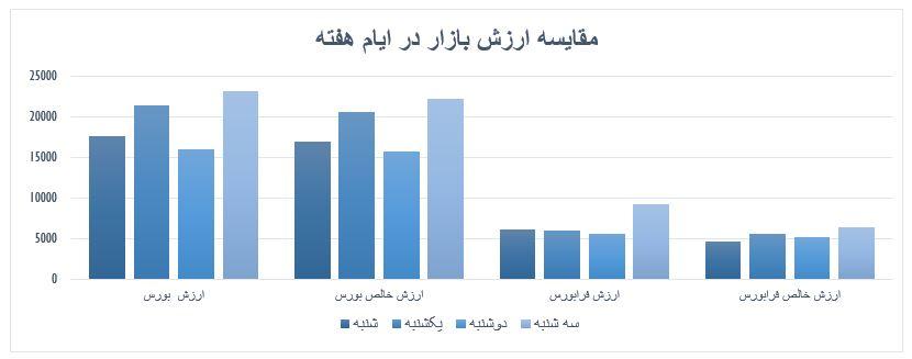 گزارش روزانه بازار سرمایه (سه شنبه 14 مرداد ماه 1399)