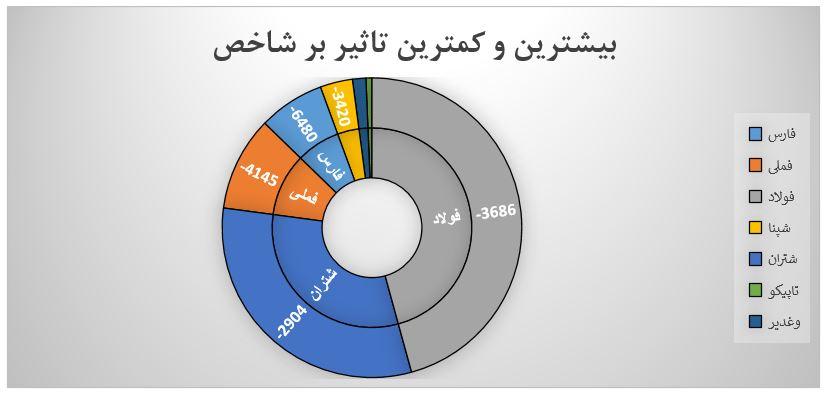 گزارش روزانه بازار سرمایه (سه شنبه 21 مرداد ماه 1399)