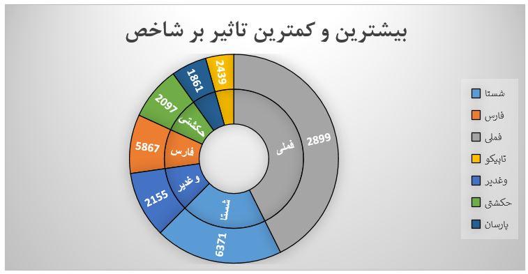 گزارش روزانه بازار سرمایه (چهارشنبه 15 مرداد ماه 1399)