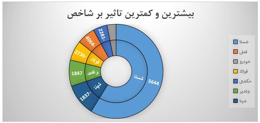 گزارش روزانه بازار سرمایه (دوشنبه 13 مرداد ماه 1399)