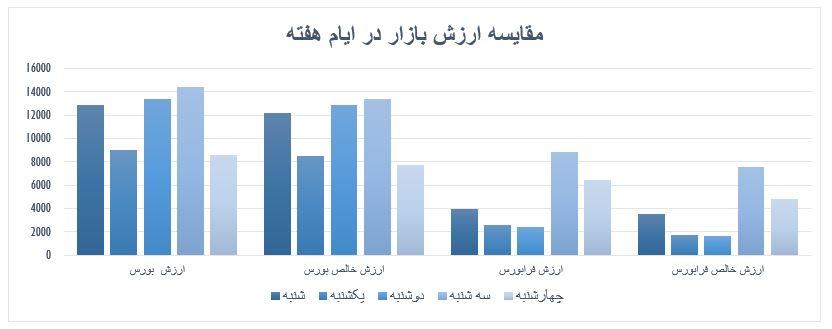 گزارش روزانه بازار سرمایه (چهارشنبه 5 شهریور ماه 1399)