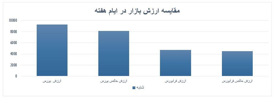 گزارش روزانه بازار سرمایه (شنبه 25 مرداد ماه 1399)