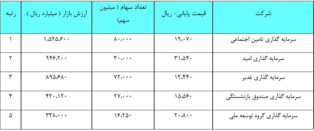 تحلیل تکنیکال نماد وغدیر به همراه نمودار (14 مرداد ماه 1399)