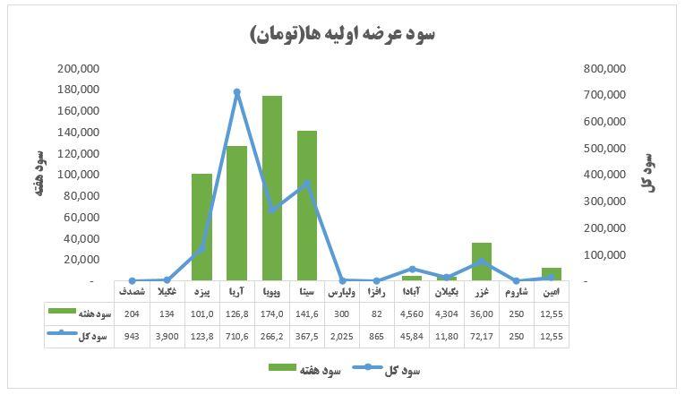 گزارش وضعیت عرضه اولیه ها در هفته ای که گذشت (هفته سوم مرداد 1399)