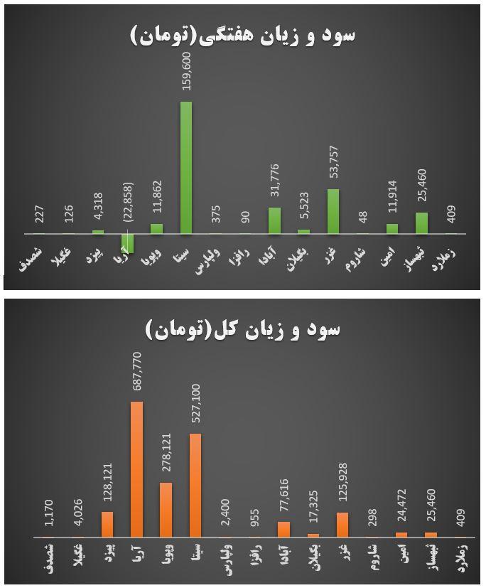 گزارش وضعیت عرضه اولیه ها در هفته ای که گذشت (هفته پایانی مرداد 1399)