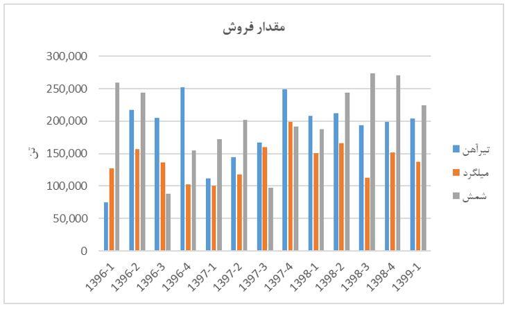 نگاه بنیادی به ذوب آهن اصفهان از پنجره فروشهای فصلی | 29 مرداد ماه 1399