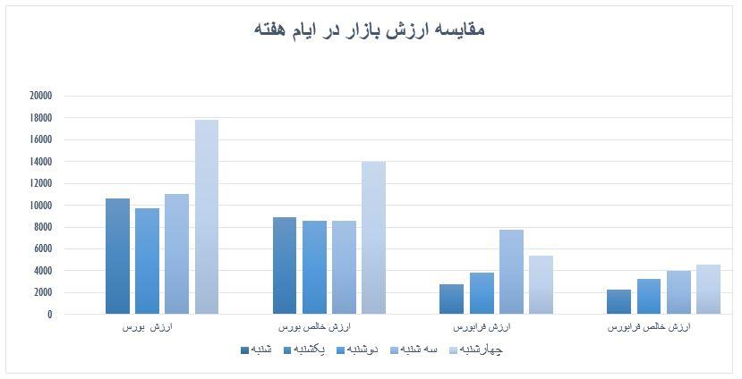 گزارش روزانه بازار سرمایه (چهارشنبه 26 شهریور ماه 1399)