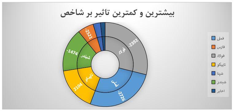 گزارش روزانه بازار سرمایه (سه شنبه 8 مهر ماه 1399)