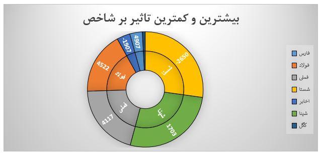 گزارش روزانه بازار سرمایه (دوشنبه 10 شهریور ماه 1399)