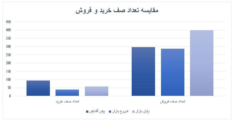 گزارش روزانه بازار سرمایه (سه شنبه 11 شهریور ماه 1399)
