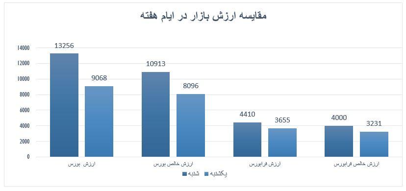 گزارش روزانه بازار سرمایه (یکشنبه 30 شهریور ماه 1399)