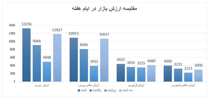 گزارش روزانه بازار سرمایه (سه شنبه 1 مهر ماه 1399)