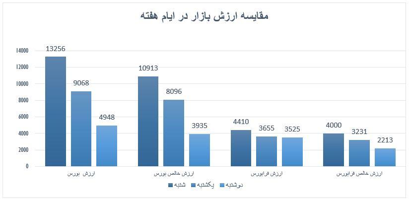 گزارش روزانه بازار سرمایه (دوشنبه 31 شهریور ماه 1399)