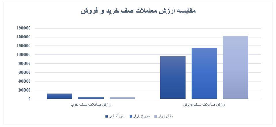 گزارش روزانه بازار سرمایه (دوشنبه 7 مهر ماه 1399)