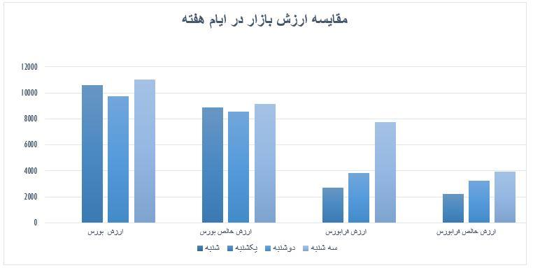 گزارش روزانه بازار سرمایه (سه شنبه 25 شهریور ماه 1399)