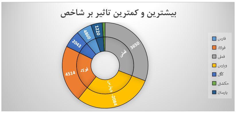 گزارش روزانه بازار سرمایه (دوشنبه 24 شهریور ماه 1399)