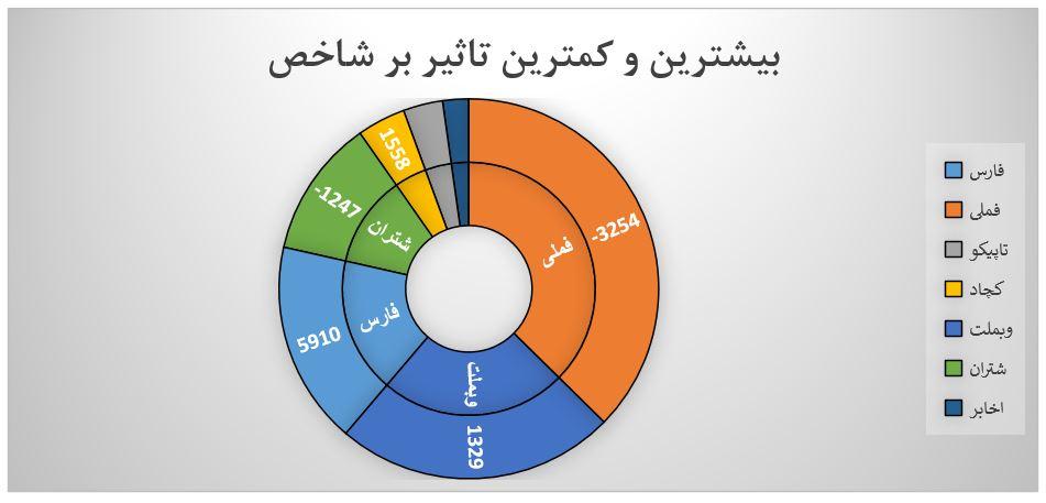 گزارش روزانه بازار سرمایه (شنبه 5 مهر ماه 1399)