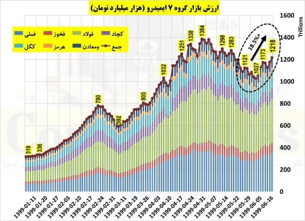 گزارش ارزش دلاری بازار 7 شرکت عمده معدنی ایران