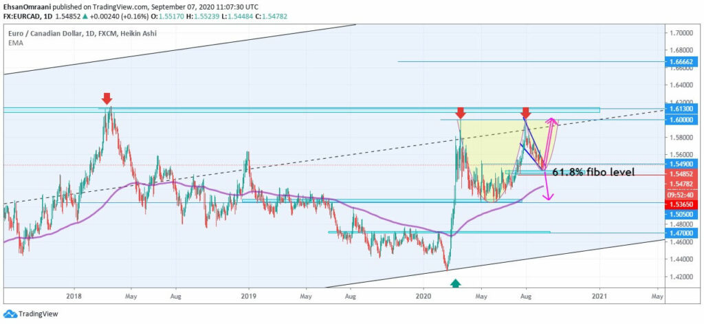 ارزش یورو به دلار کانادا (EURCAD) | تاریخ 18 شهریور ماه 1399