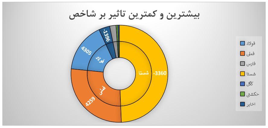 گزارش روزانه بازار سرمایه (شنبه 15 شهریور ماه 1399)