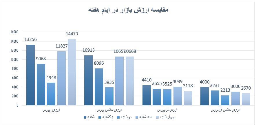 گزارش روزانه بازار سرمایه (چهارشنبه 2 مهر ماه 1399)