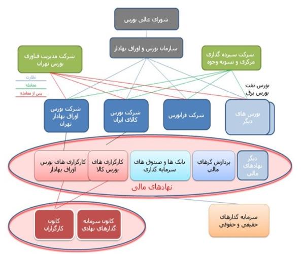 ساختار بازار سرمایه کشور