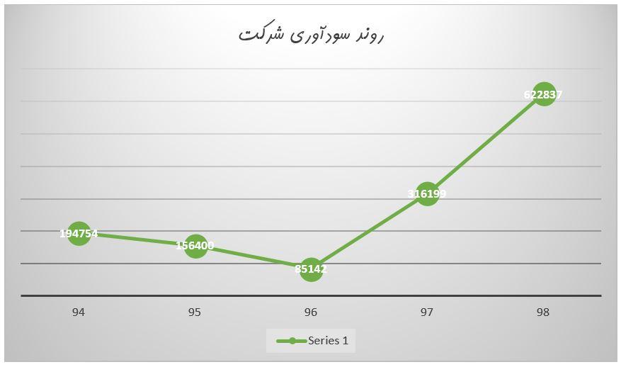 بررسی وضعیت و تحلیل بنیادی نماد کساوه   8 مهر ماه 1399