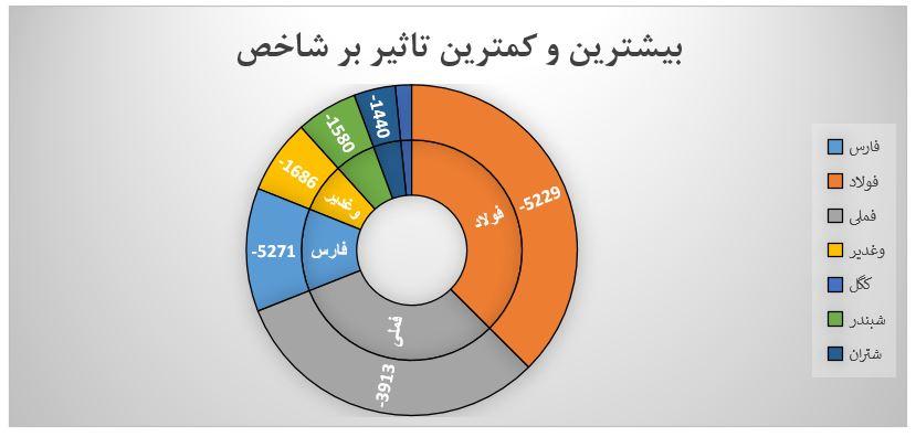 گزارش روزانه بازار سرمایه (یکشنبه 6 مهر ماه 1399)