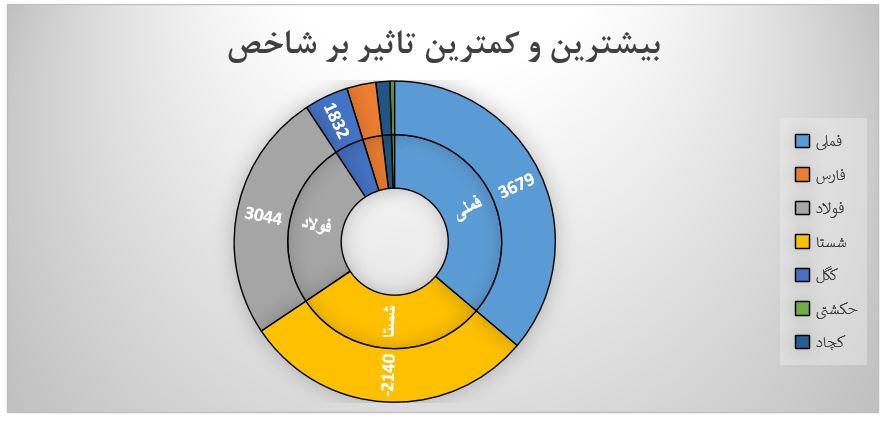 گزارش روزانه بازار سرمایه (یکشنبه 16 شهریور ماه 1399)