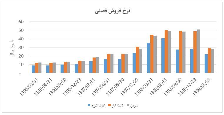 نگاهی به شرکت پالایش نفت اصفهان از پنجره فروشهای فصلی