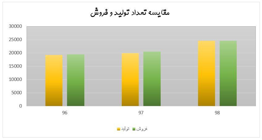 بررسی و تحلیل بنیادی نماد پتایر (ایران تایر) | 31 شهریور ماه 1399